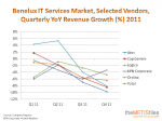 Benelux IT Services Market, Selected Vendors