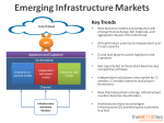 Emerging Infrastructure Markets