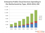 Enterprise Public Cloud Services Spending in the Netherlands