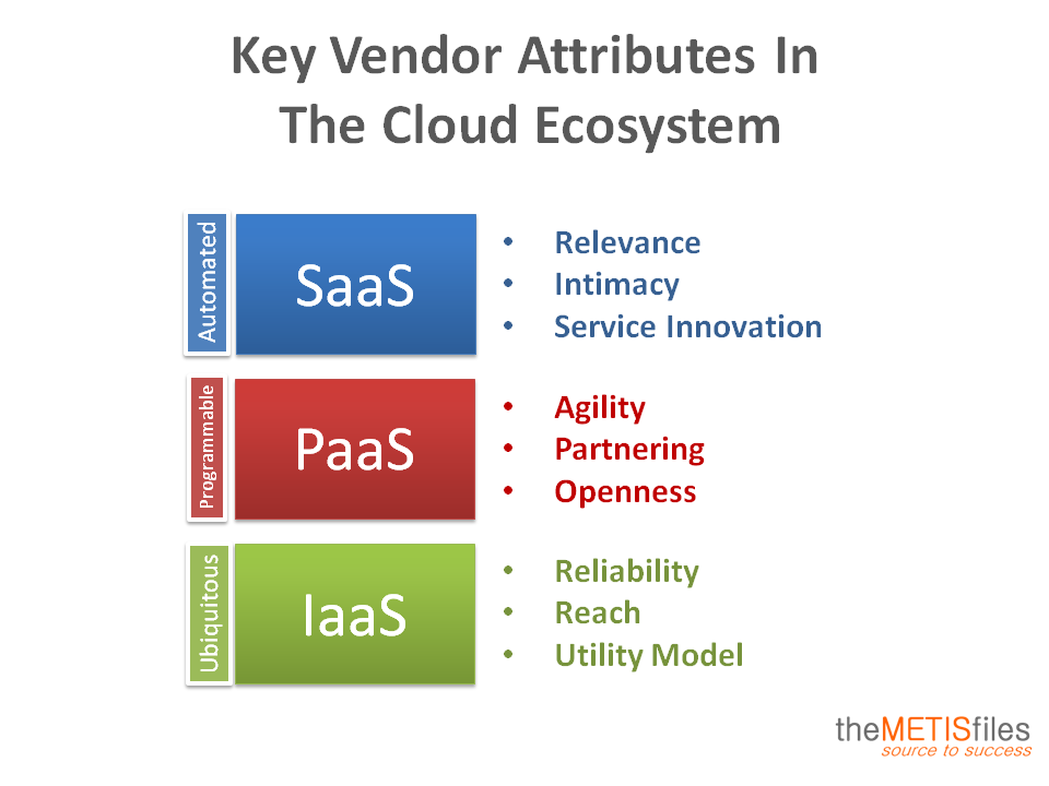 Competing In The Cloud Ecosystem The Metisfiles