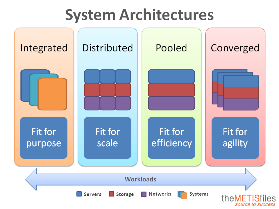 The four types of system architectures the metisfiles for Type architecture