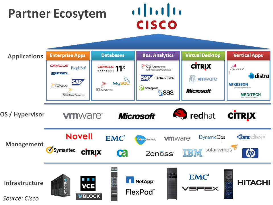 Cisco Positions For The Internet Of Everything The