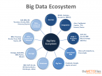 Big Data Ecosystem