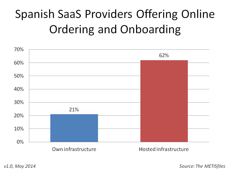 Spanish SaaS Hosting