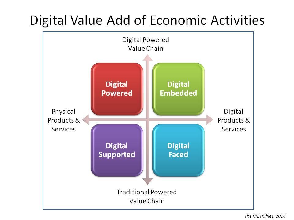 Digital Value Add of Economic Activities