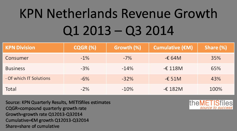 KPN Quarterly Revenues