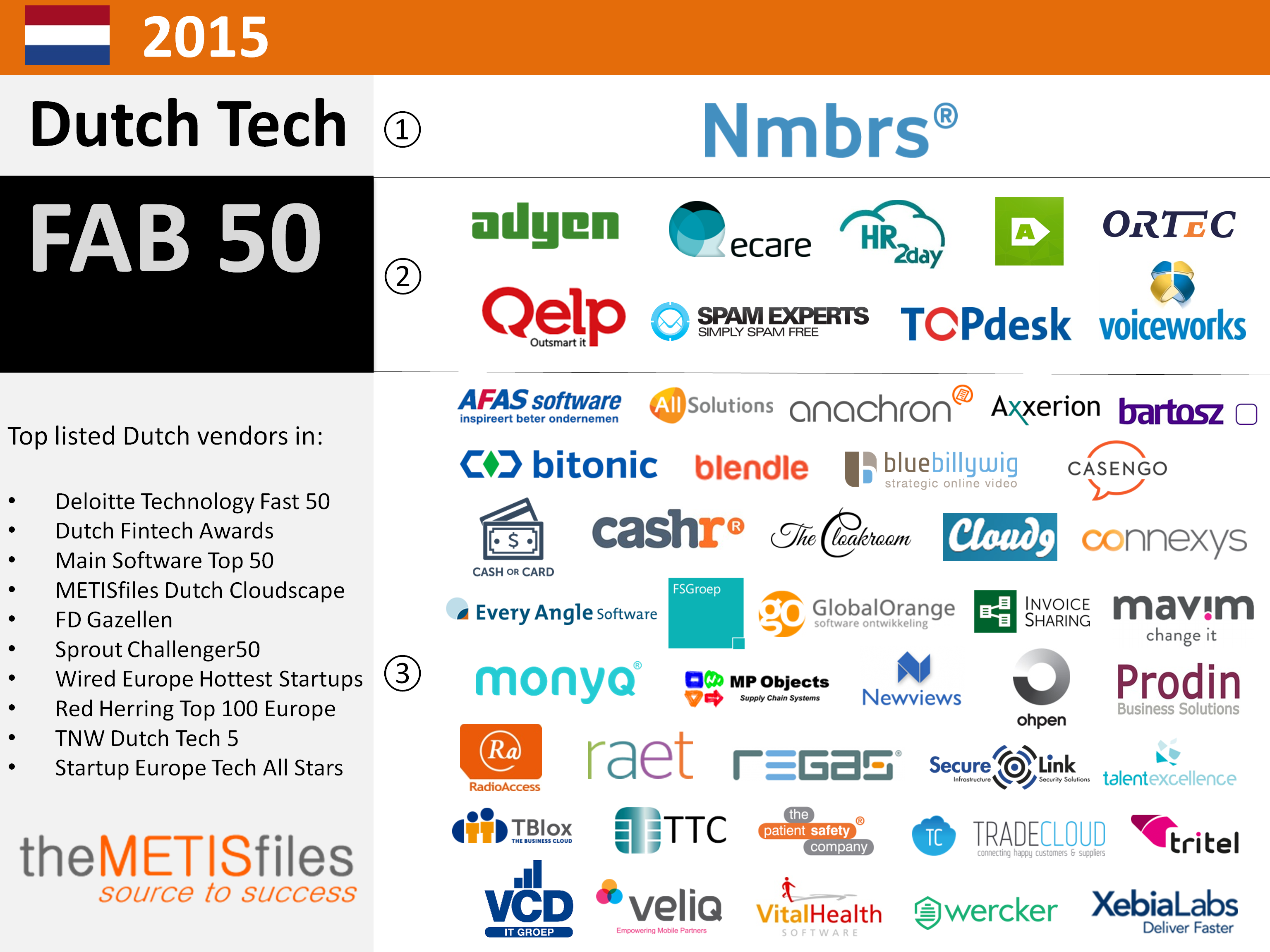 Dutch Tech Hot 50