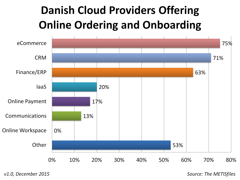 Danish Cloud Providers Online Ordering