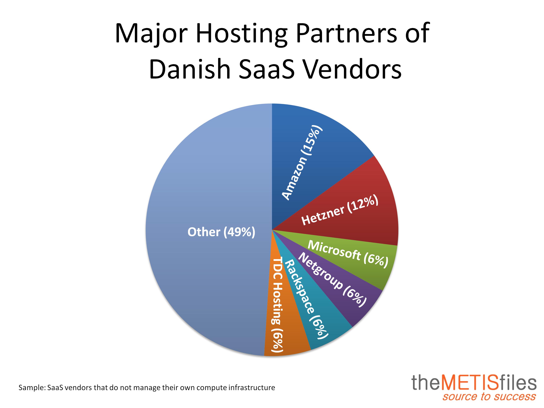 Hosting Partner Denmark