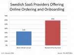 Swedish Hosting Partners Online Ordering