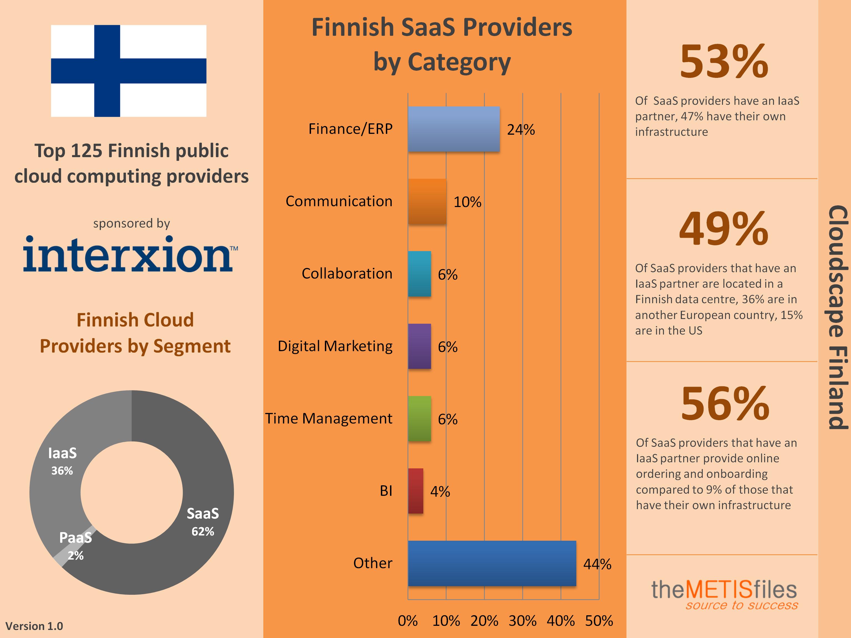 Finland Cloudscape Infographic v1.0