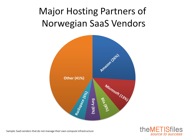 Hosting Partner Norway