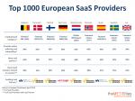 Top 1000 European SaaS Providers