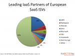 Leading IaaS Partners of European SaaS ISVs