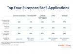 Top 1000 European SaaS Providers back