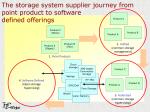 storage-strategy