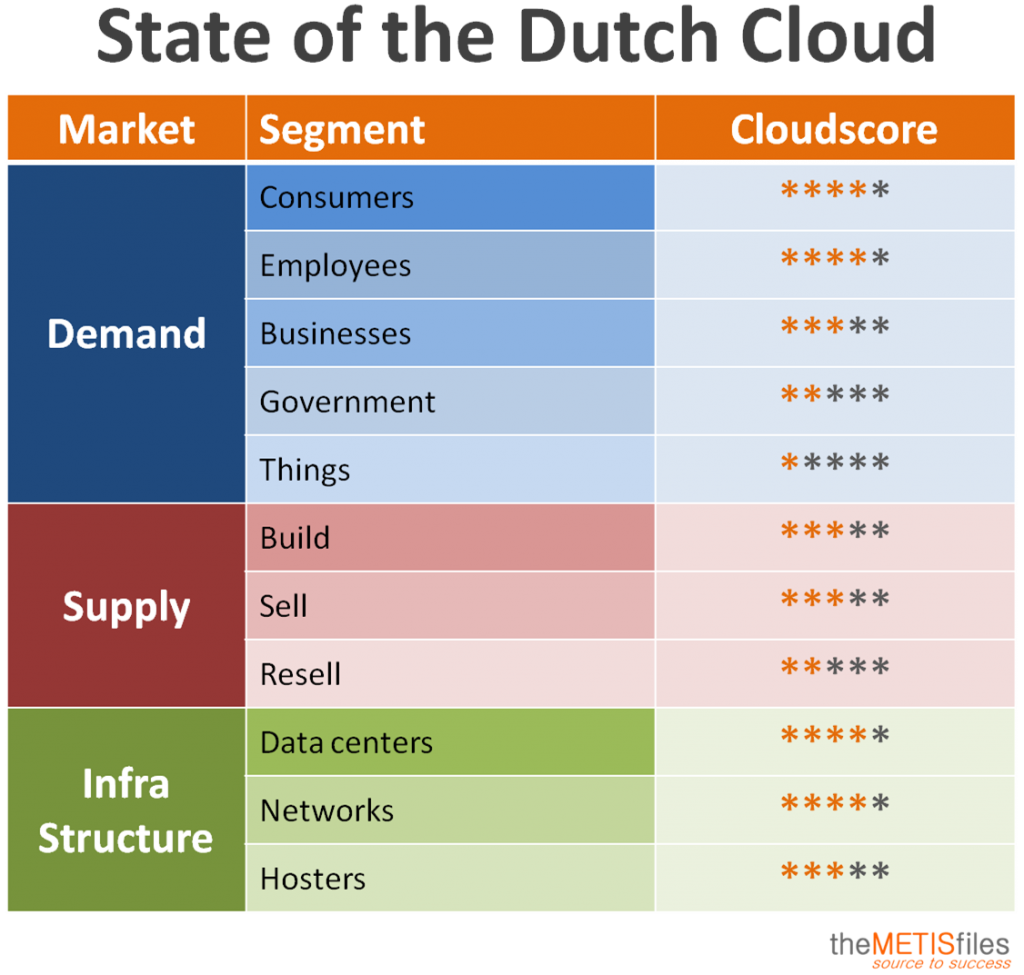state-of-the-dutch-cloud