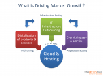 what-is-driving-market-growth