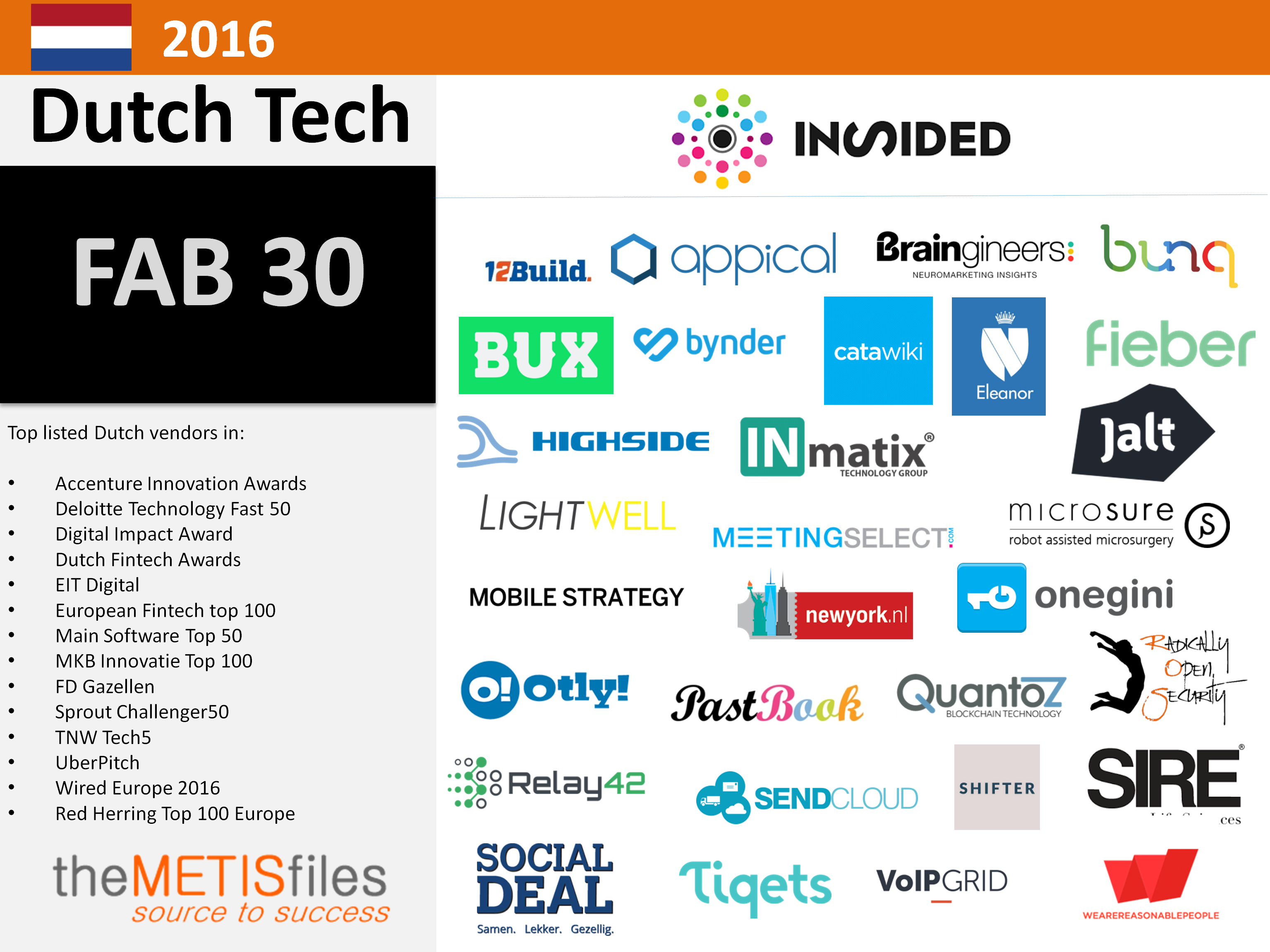 the fab 30 the coolest dutch tech companies the metisfiles