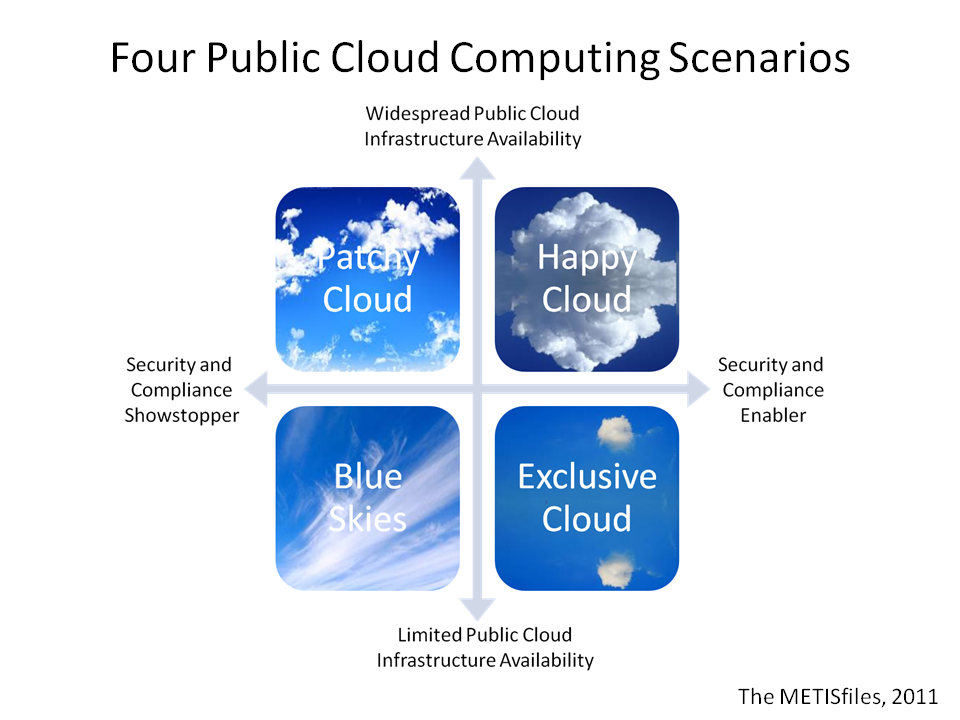 Four Public Cloud Computing Scenarios