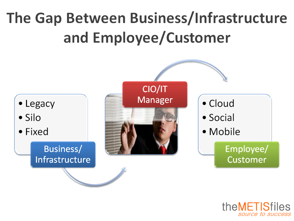 The Gap Between Business And Consumer