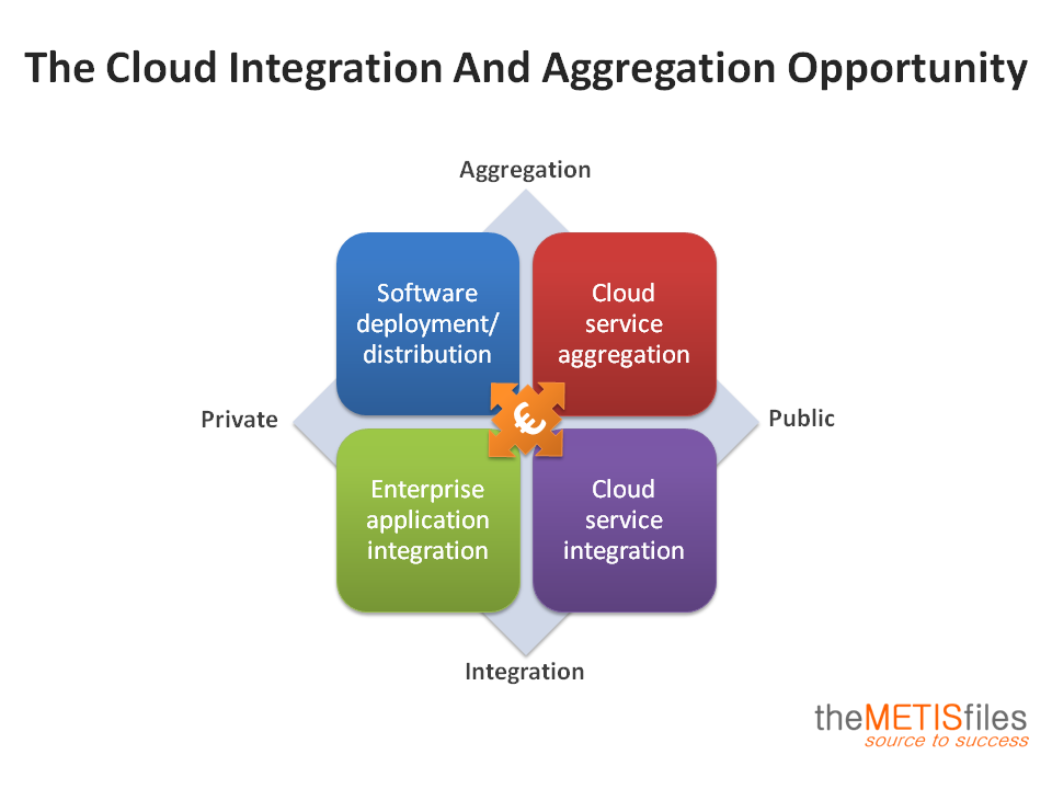 Cloud Integration And Aggregation Opportunity