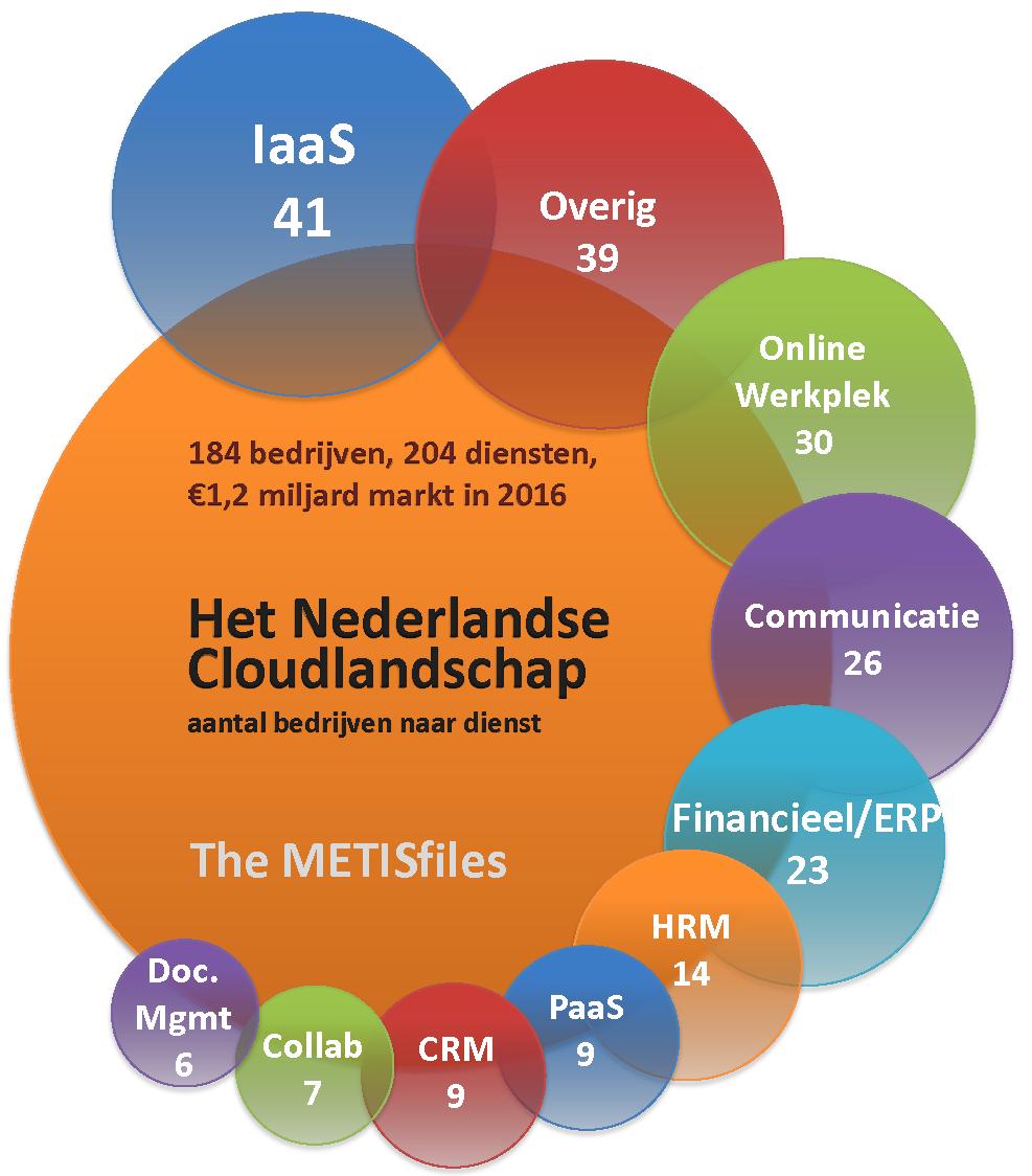 Het Nederlandse Cloud Landschap