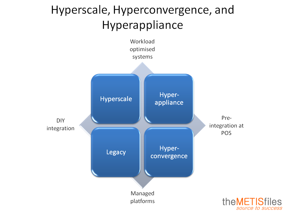 Hyperscale, Hyperconvergence and Hyperappliance