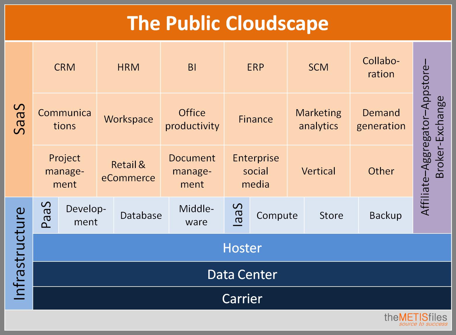 The Public Cloudscape