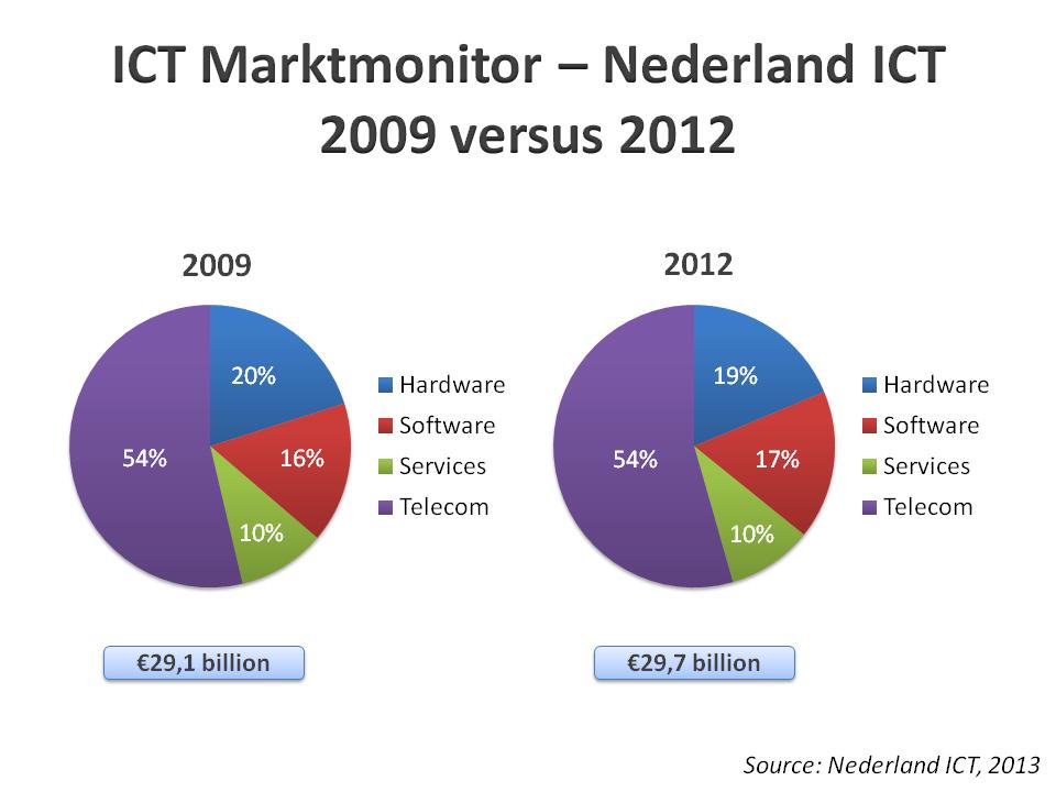 ICT Marktmonitor