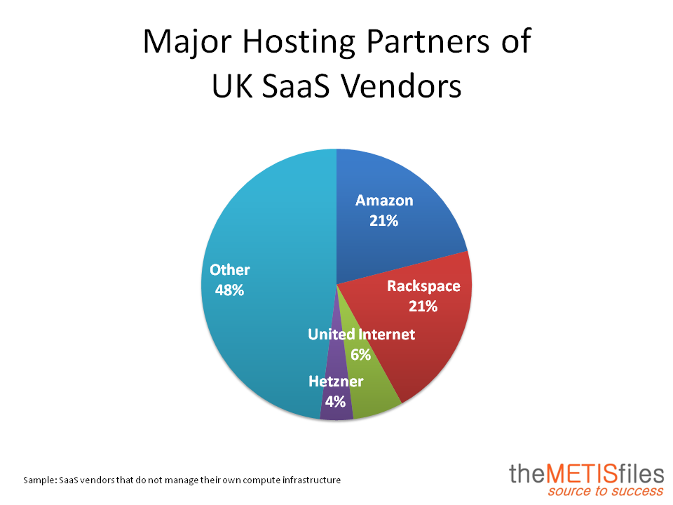 Major Hosting Partner UK SaaS Vendors
