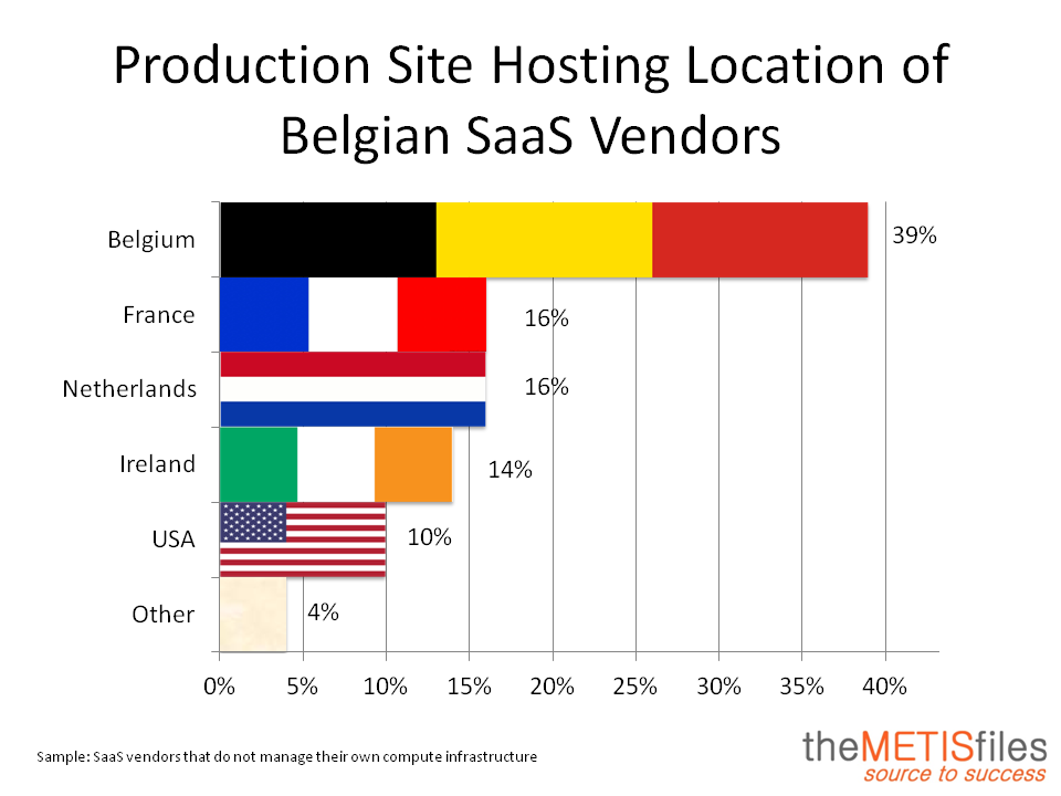 SaaS Hosting Location Belgium