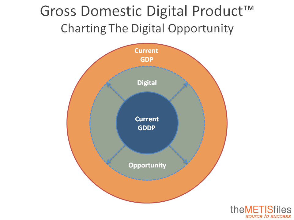 Gross Domestic Digital Product