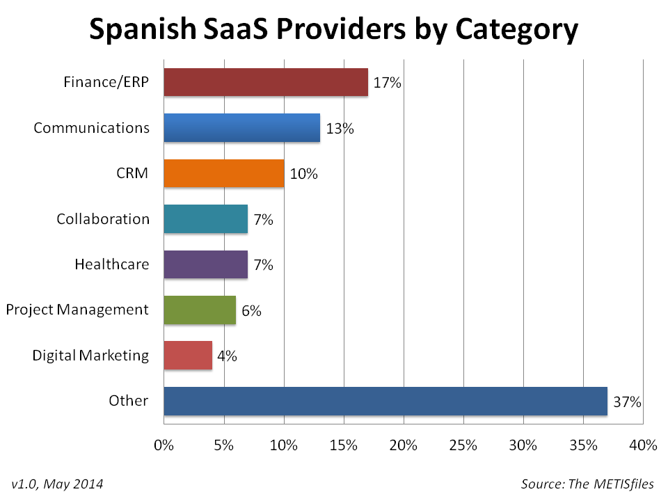 Spanish SaaS Providers by Category