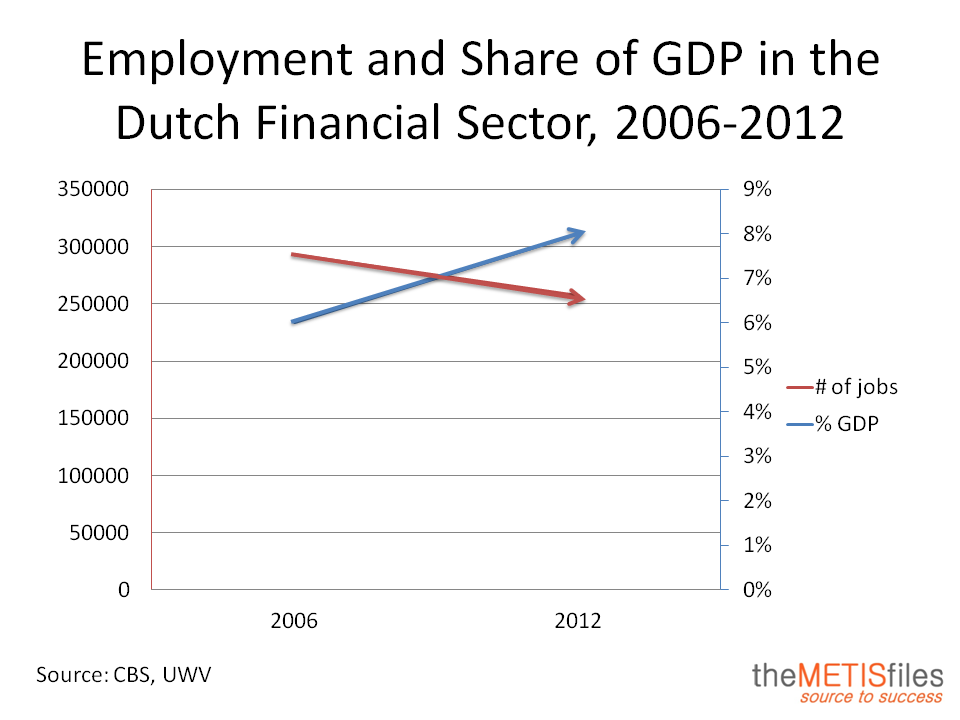 Employment and Share of GDP in the Dutch