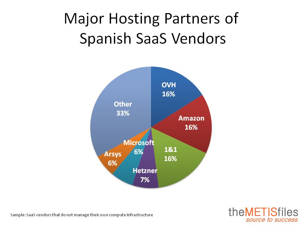 Hosting Partner Spain