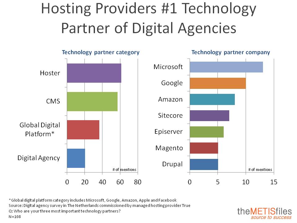 Hostingproviders zijn de  belangrijkste technologie partners