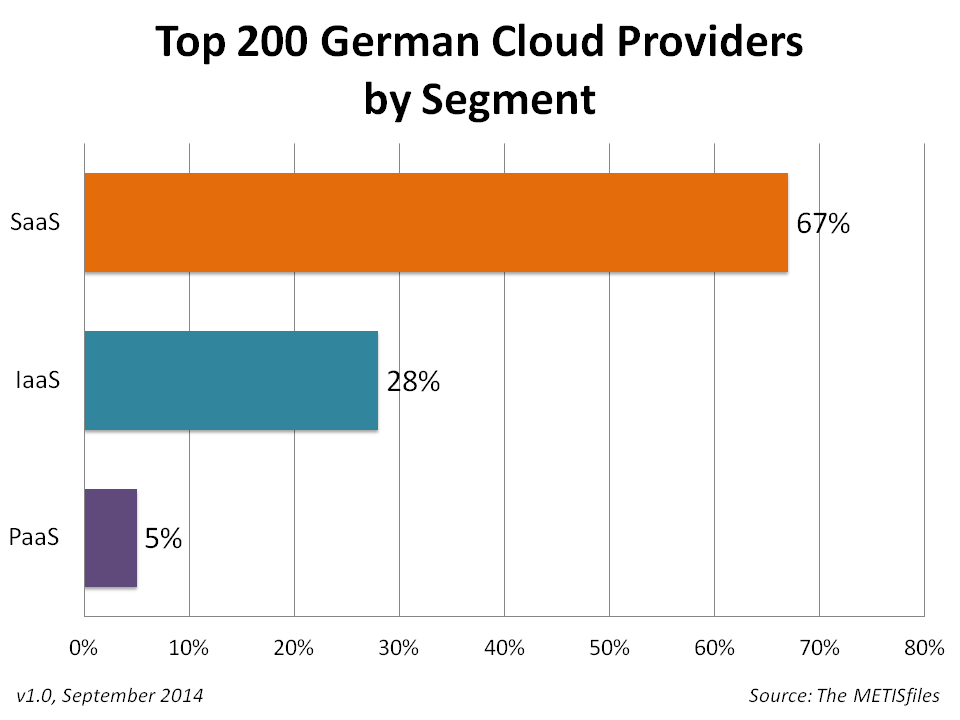 Top 200 German Cloud Providers by Segment