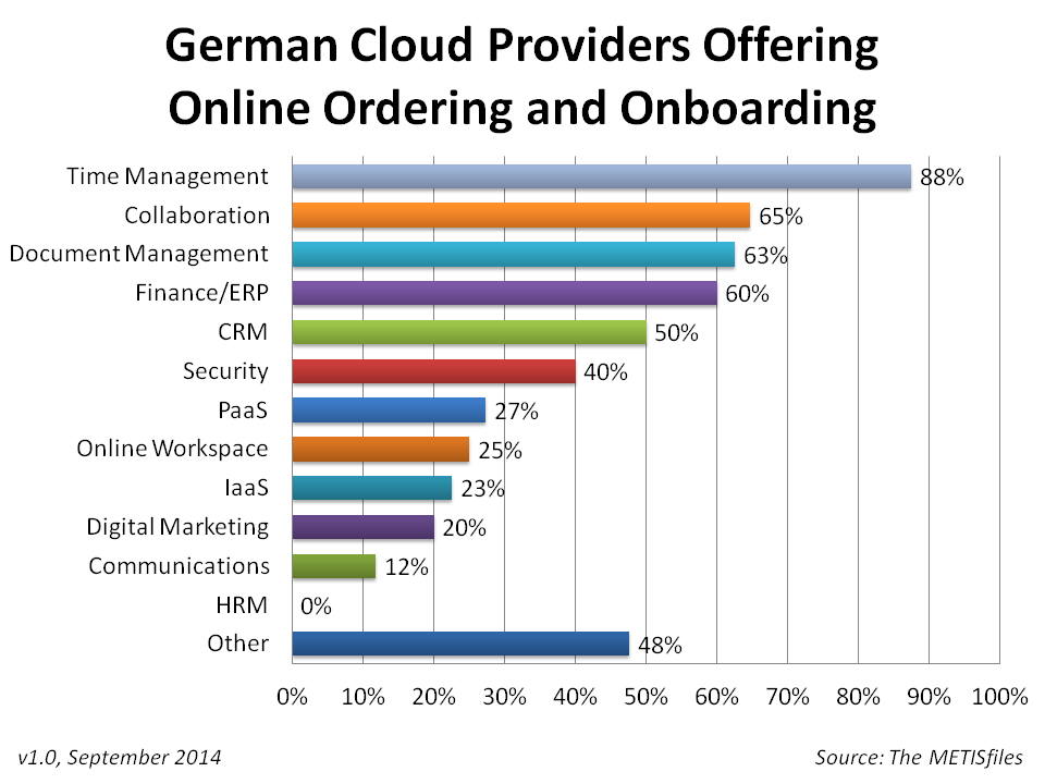 Top 200 German Cloud Providers Online Onboarding