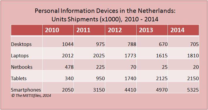 PID 2010 - 2014