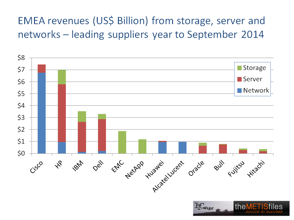 EMEA Revenues from storage, server and networks 2014