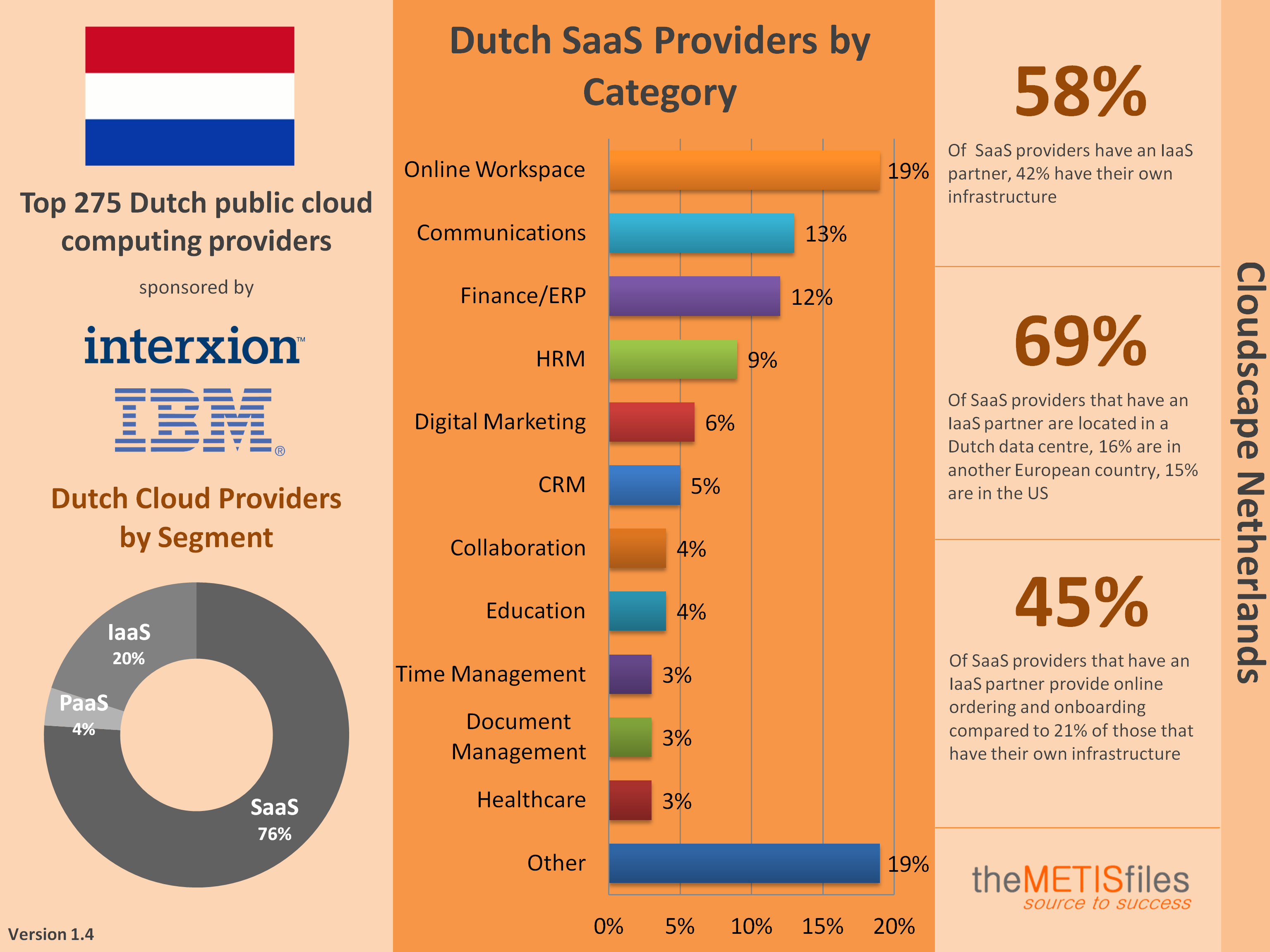Dutch Cloudscape Infographic and Logographic 1.4
