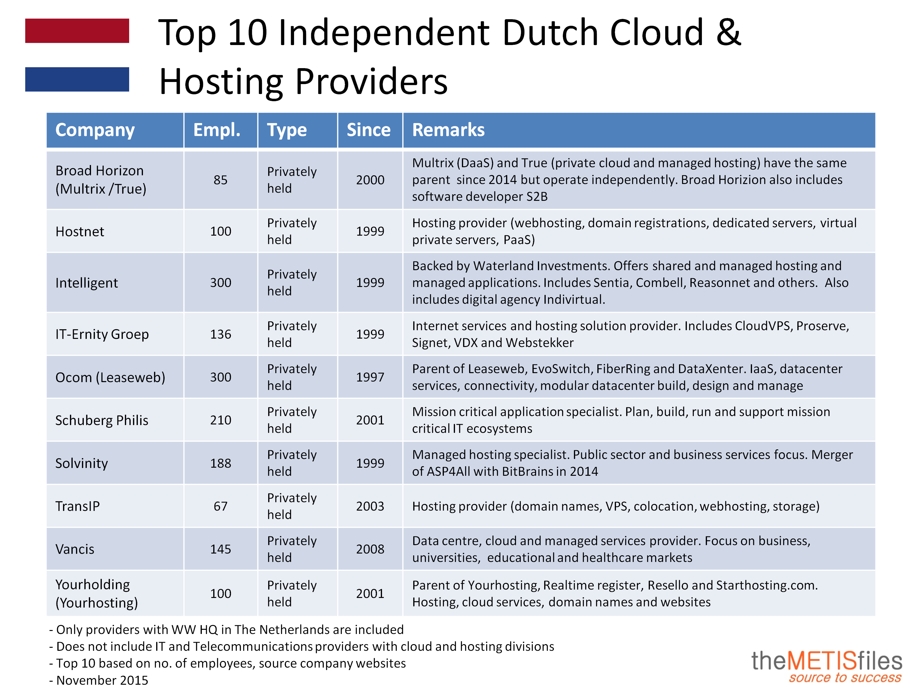 Top 10 Independent Dutch Cloud and Hosting Providers