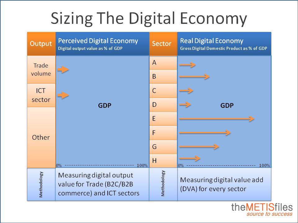 Sizing the digital economy