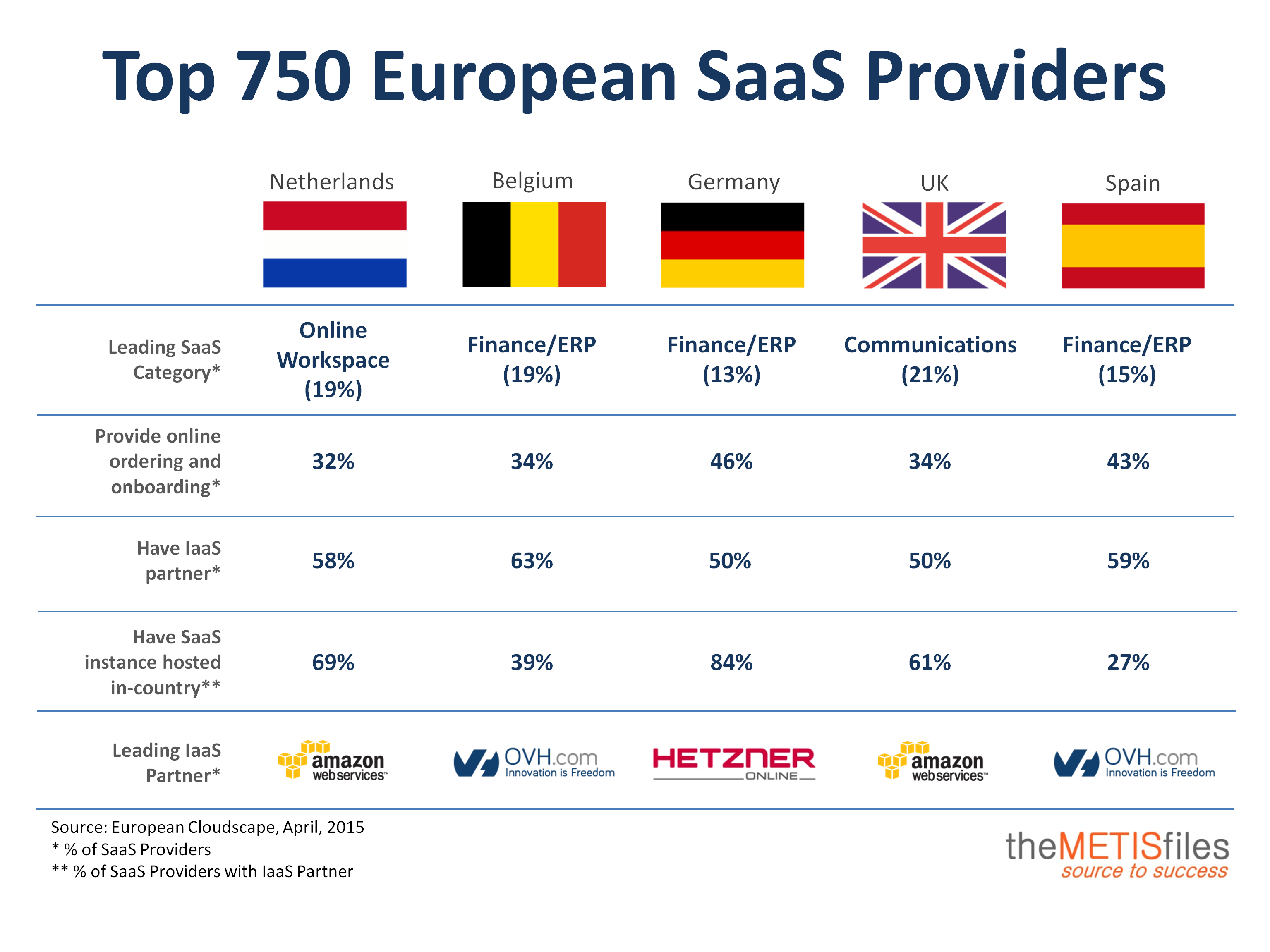 Top 750 European SaaS Providers