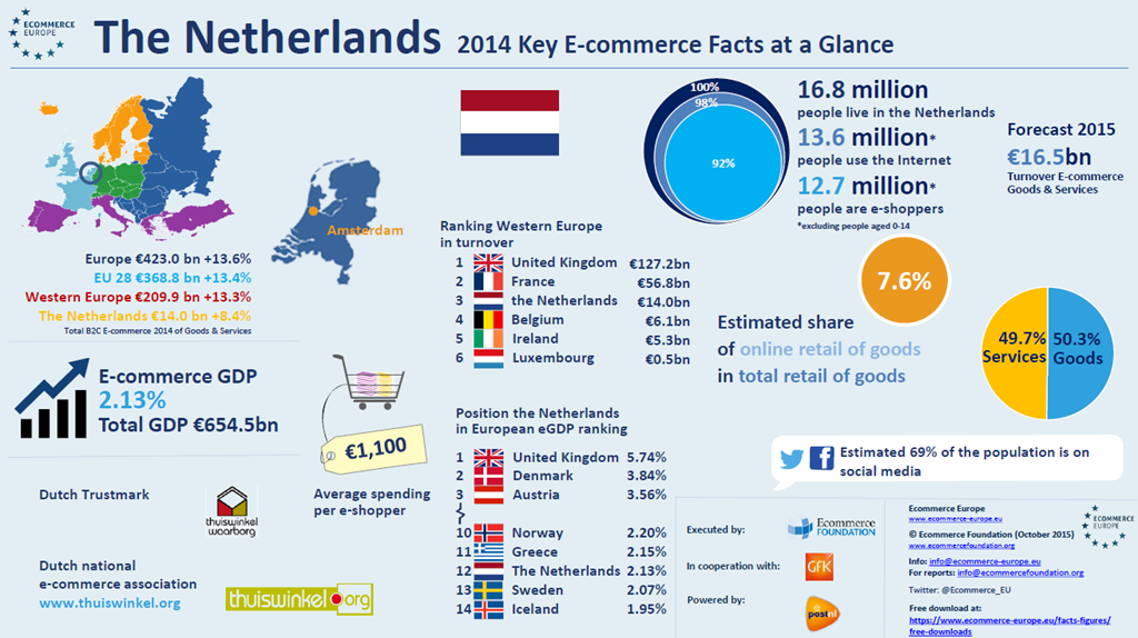 Consumer e-commerce 2014