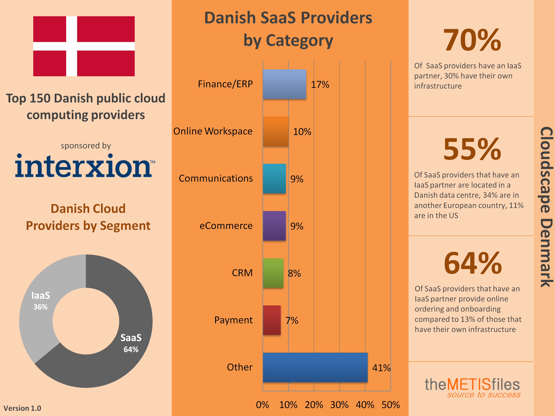 Danish Cloudscape Infographic v1.0