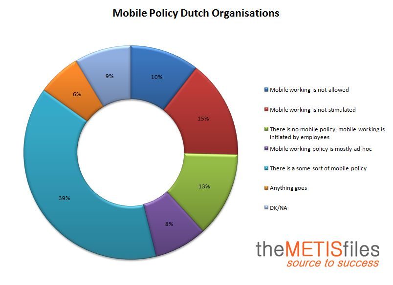 Mobile Policy Dutch Organizations