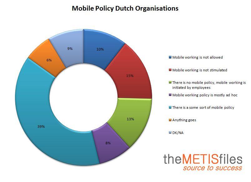 Mobile Policy Dutch Organizations