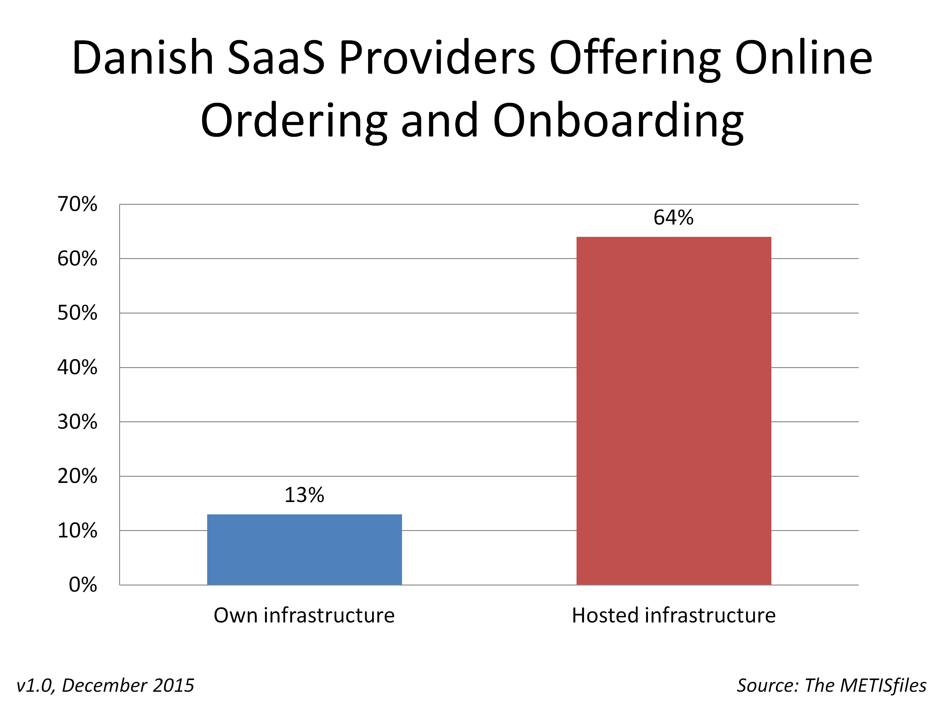 Danish Cloud Providers Hosted Online